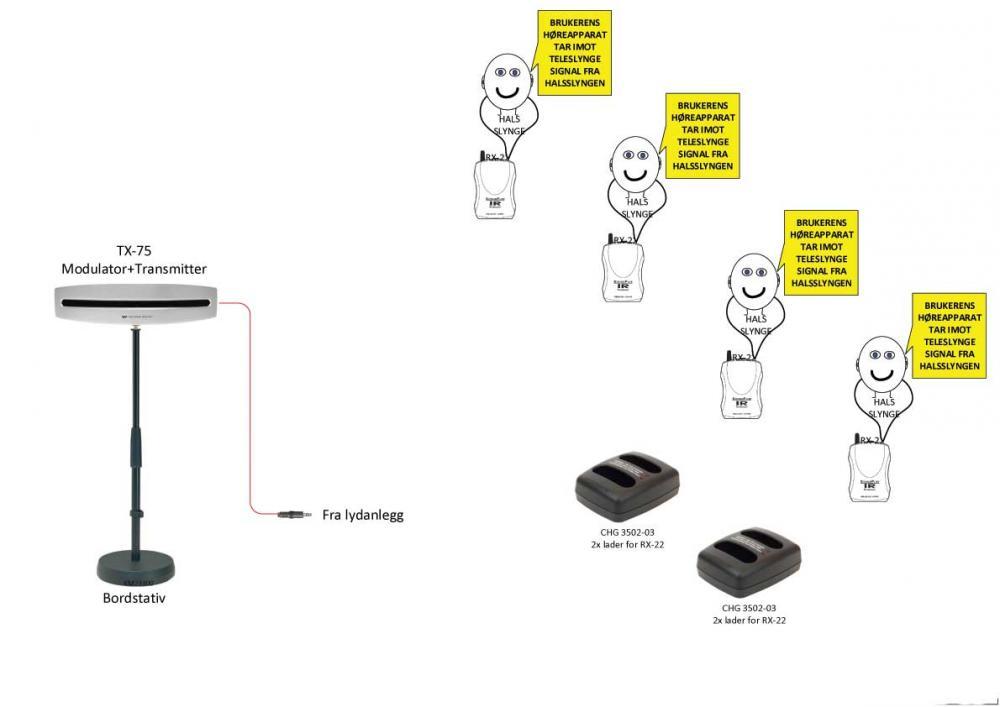 Teleslynger m/tilbehør for hørselshemm.